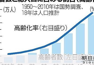 高齢者3557万人 70歳以上は総人口比初の2割超え:朝日新聞デジタル