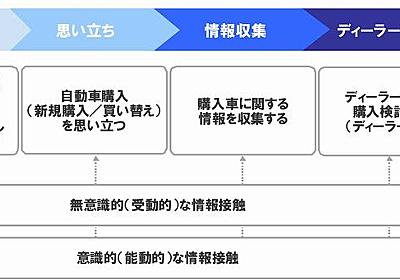 Inside AdWords-Japan(旧ブログ): Google AdWords 業界別ご利用動向 自動車業界「新車購入者の検索行動」編