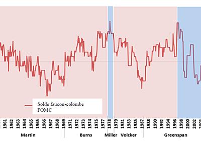 クロディアナ・イストレフィ「金融政策決定者を選ぶ:Fedから学ぶ3つの教訓」 — 経済学101