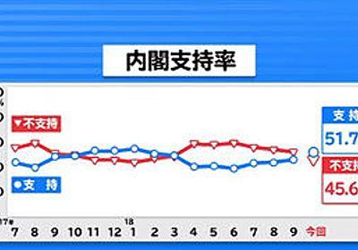 【JNN世論調査 今回から携帯電話含む】安倍内閣支持率 51.7% (+5.5) 不支持 45.6% (-6.4)  政党支持率 自民 38.4% (+7.9) 立憲 5.3% (-0.2) | 保守速報