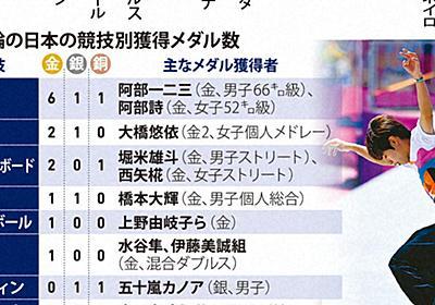 コロナ禍でメダル量産の日本 「アンフェア」の声、振るわぬ米国勢 | 毎日新聞