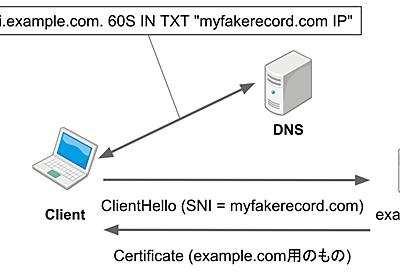 Fake SNIという提案仕様について - ASnoKaze blog