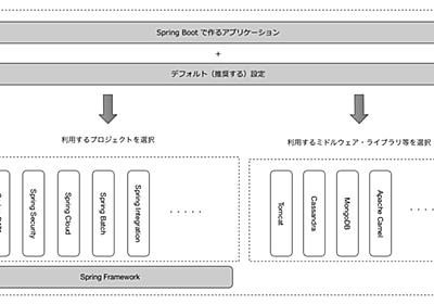 多様化するJavaのフレームワーク問題を解決する、「Spring Boot」とは? (1/3):CodeZine(コードジン)