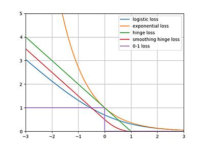 機械学習で抑えておくべき損失関数(分類編) - HELLO CYBERNETICS