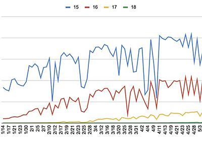 冬〜春の太陽光発電所の発電状況を考察してみる - FIRE: 投資でセミリタイアする九条日記