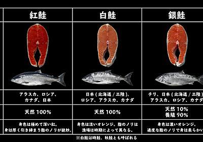 鮭ってこんなに種類あったのか! サーモン会社が投稿した「鮭の比較」画像が「買い物に便利」と話題 - ねとらぼ