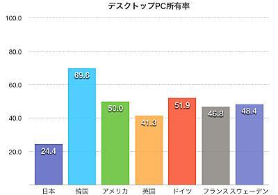 日本の中学生のPC保有率が世界で図抜けて低いことはどういう結果になるか - More Access! More Fun