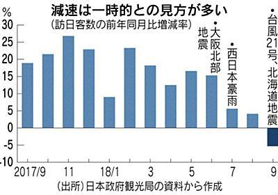 訪日客拡大、台風・地震で足踏み 9月、5年8カ月ぶり減 :日本経済新聞