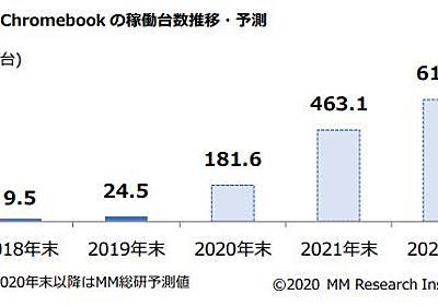 Chromebookのシェアが1%から13%に急増。2021年には24%へ - PC Watch
