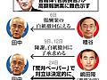 「報酬1億円超えはまずい」菅長官の一言、経産省が豹変:朝日新聞デジタル