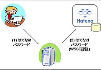 WebAPI のアクセス制御に使える OAuth という仕様 - まちゅダイアリー (2007-09-25)