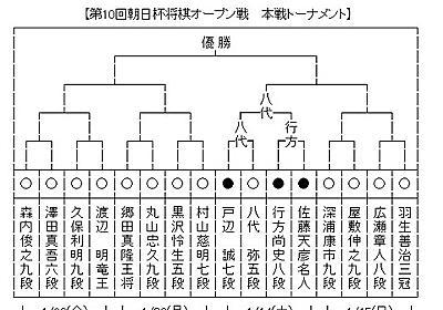 棋聖戦 賞金額