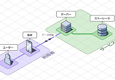 立体的な表現で見やすいネットワーク図がブラウザ上で作成できる「Isoflow」 - GIGAZINE