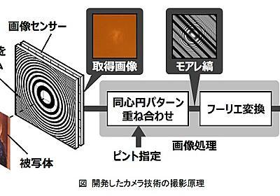 動画のピントも後から合わせられる「レンズレスカメラ技術」、日立が開発 - ITmedia NEWS