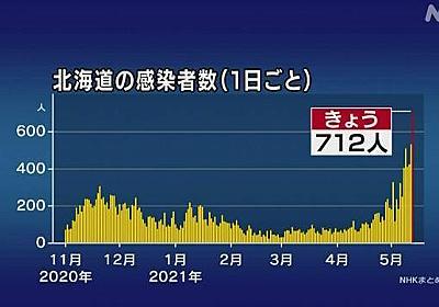 北海道 新型コロナ 過去最多712人感染確認 死亡は6人 | 新型コロナ 国内感染者数 | NHKニュース