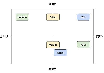 スクラムレトロスペクティブで使えるWin/Learn/Tryの紹介 - Mercari Engineering Blog