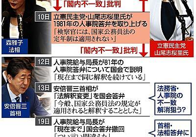 法相「法解釈は省庁で」 検事長定年延長、野党は猛反発:朝日新聞デジタル