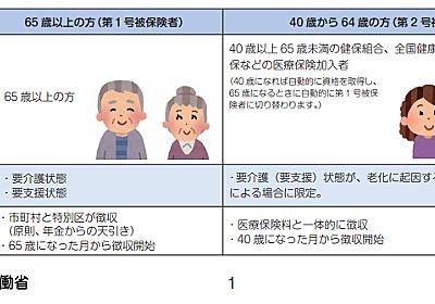 介護サービス 「要介護(要支援)認定」の申請中 - ミニョン☆の備忘録