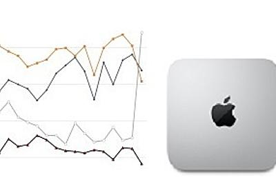 M1搭載Mac mini発売でアップルの販売数量急増、メーカー別シェアでトップに - BCN+R