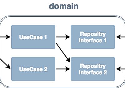 Gradleモジュール分割とレイヤードアーキテクチャ - Gunosy Tech Blog