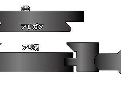 これで納得!アルカスイス互換プレートはなぜ合わないか | カメラと三脚とアルカスイスと ときどきMac