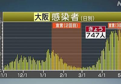 大阪府 新型コロナ 28人死亡 新たに747人感染確認 | 新型コロナ 国内感染者数 | NHKニュース