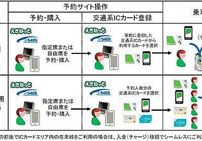 登録Suicaなどで新幹線乗車 東北・北海道・上越などに導入へ 「モバイルSuica特急券」は終了 | 乗りものニュース
