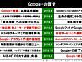 4月2日、Google+終了。月間ユーザー5億人、大統領やAKBも活用した「巨大SNS」の夢はなぜ破れたのか? (1/2) - ねとらぼ