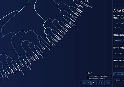 ヤフー、16万曲の歌詞ビッグデータ分析で、国内500アーティストの類似性を可視化 -INTERNET Watch