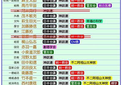 菅原経産相辞任で「統一教会がらみ」閣僚は10人に。安倍内閣と統一教会の関係を読み解く | ハーバー・ビジネス・オンライン
