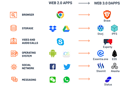 Why the Web 3.0 Matters and you should know about it