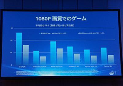 Tiger Lake内蔵GPU「Xe」の性能はIrisの2倍に? eスポーツ普及促すインテル | マイナビニュース