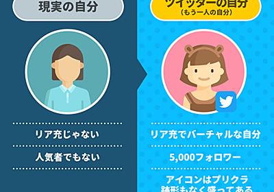 自演だらけの「偽装リア充」なにが目的? ツイッターで「もう一人の自分」演じる女子大生の日常と、人工の幸せを生産する「自撮りテクニック」偽装と現実 | アプリマーケティング研究