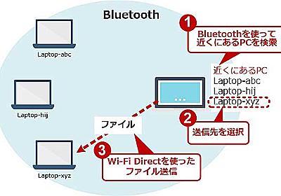 近くのPCに瞬時にファイル共有 できるアナタのWindows「近距離共有」【Windows 10】:Tech TIPS - @IT