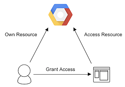 GCP と OAuth2 – google-cloud-jp – Medium