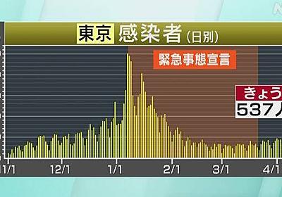 東京都 新型コロナ 新たに537人感染確認 500人超は3日連続   新型コロナ 国内感染者数   NHKニュース