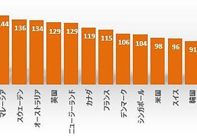 日本ではピケティでr>gより大事なこと - シェイブテイル日記