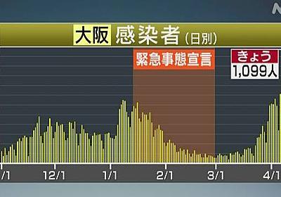大阪府 新たに1099人感染確認 初めて1000人超える 新型コロナ | 新型コロナ 国内感染者数 | NHKニュース