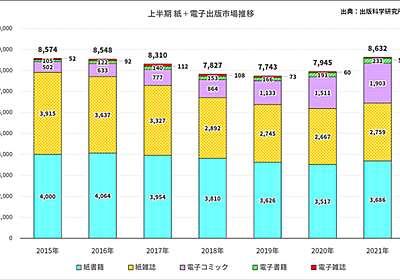 2021年上半期出版市場(紙+電子)は8632億円で前年同期比8.6%増、電子は2187億円で24.1%増 ~ 出版科学研究所調べ | HON.jp News Blog