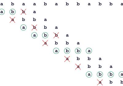 シンプルかつ高速な文字列照合アルゴリズムを紹介します - エムスリーテックブログ