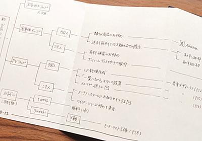 アイデア検討はスマホより紙で、思考を加速させる技ありノート   日経 xTECH(クロステック)