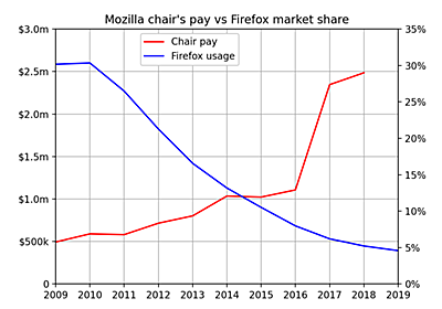Firefox usage is down 85% despite Mozilla's top exec pay going up 400%