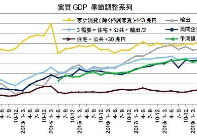 10-12月期GDP2次・不況下増税の破壊力で2年連続マイナス成長へ - 経済を良くするって、どうすれば
