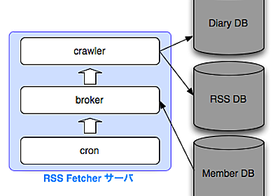 mixi Engineers' Blog » 新RSS Crawlerの裏側