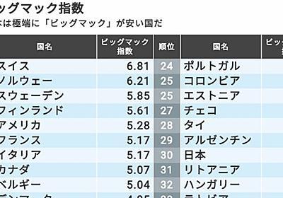 日本人が大好きな「安すぎる外食」が国を滅ぼす   国内経済   東洋経済オンライン   経済ニュースの新基準