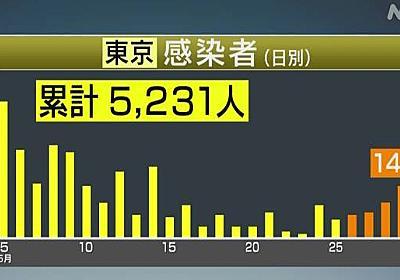 東京で新たに14人の感染者 新型コロナウイルス | NHKニュース