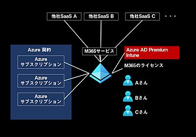 Azure ADと「テナント」の話 / Microsoftのクラウドサービスを使うならこれだけは理解しておかないとまずい事