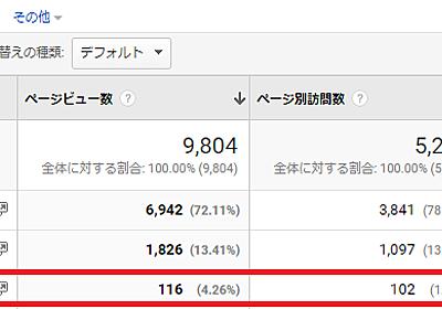 GoogleアナリティクスでPDFダウンロード数をページビューとして計測する方法|Googleアナリティクス