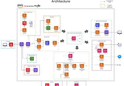 What a typical 100% Serverless Architecture looks like in AWS!