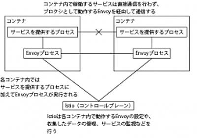 マイクロサービスアーキテクチャ向けにサービスメッシュを提供する「Istio」の概要と環境構築、トラフィックルーティング設定 | さくらのナレッジ